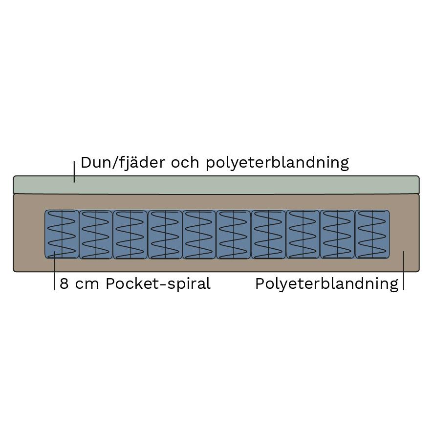 Allergier:ej dun/fjäder. Pocket Spring (sittplymå) Silicon (ryggplymå)