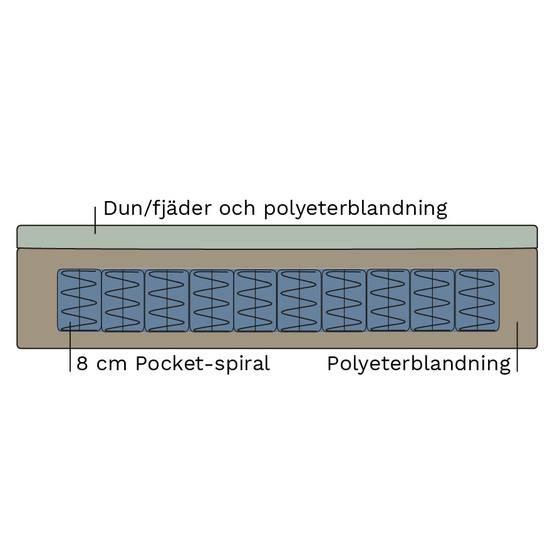 Allergier:ej dun/fjäder. Pocket Spring (sittplymå) Silicon (ryggplymå) - englesson.se